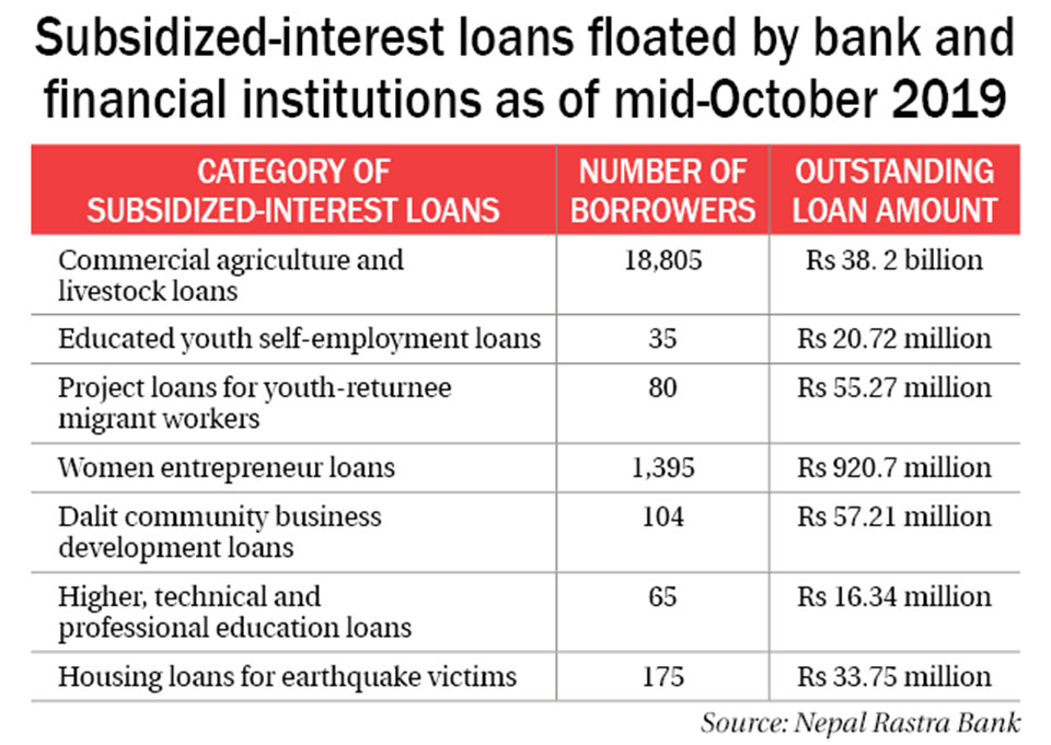 Issue subsidized loans to at least 500 borrowers by end of FY2019/20, NRB tells banks