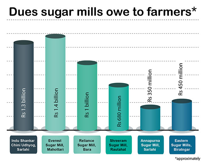 Sugar mill operators to start paying farmers from April 5