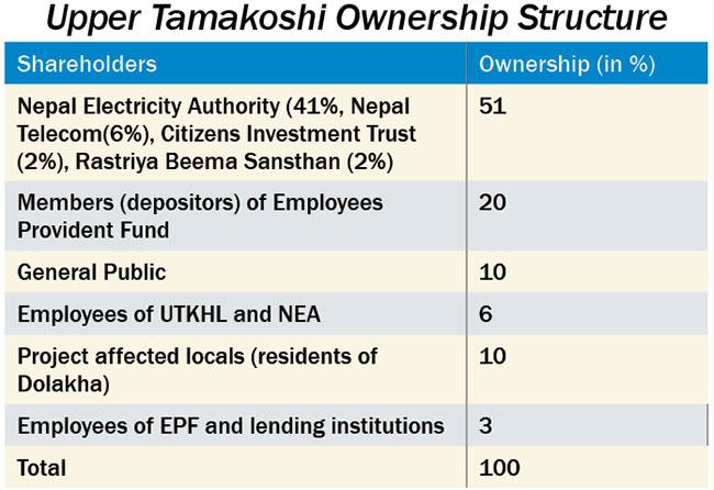 Upper Tamakoshi gets Sebon nod to float public shares