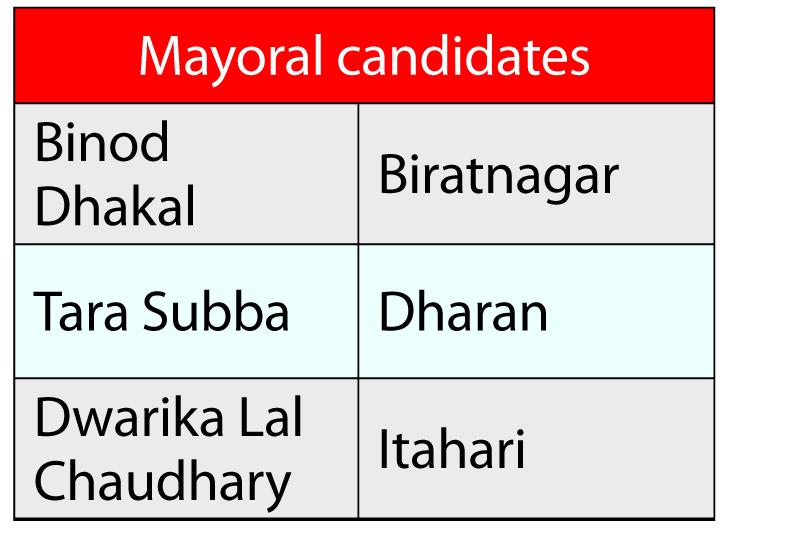 UML finalizes candidates in Province-1 metropolis