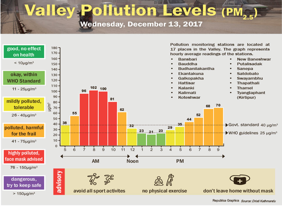 Valley Pollution Levels for December 13, 2017