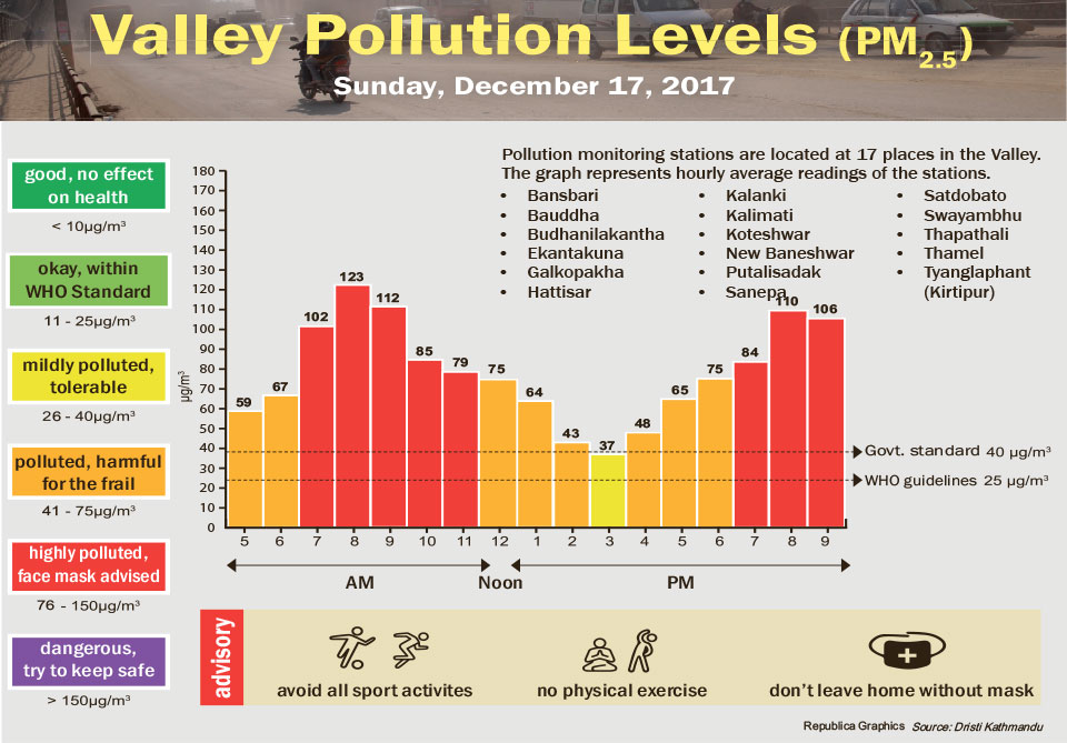 Valley Pollution Levels for December 17, 2017