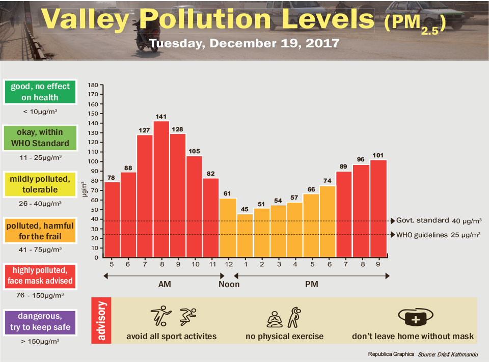 Valley Pollution Levels for December 19, 2017