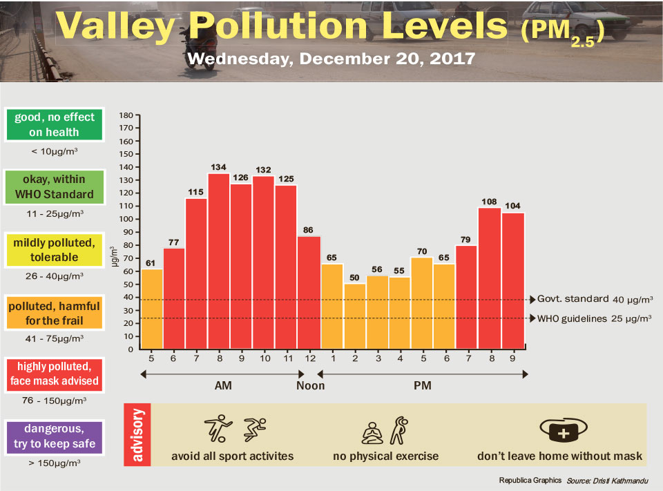 Valley Pollution Levels for December 20, 2017