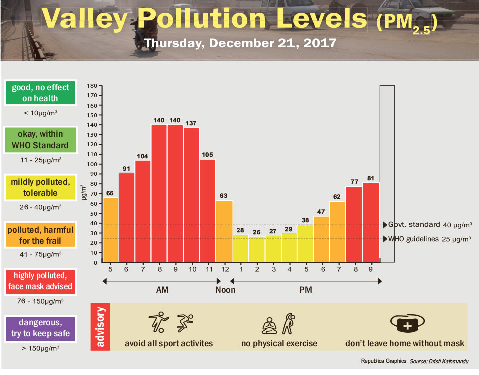 Valley Pollution Levels for December 21, 2017