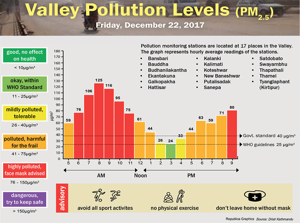 Valley Pollution Levels for December 22, 2017