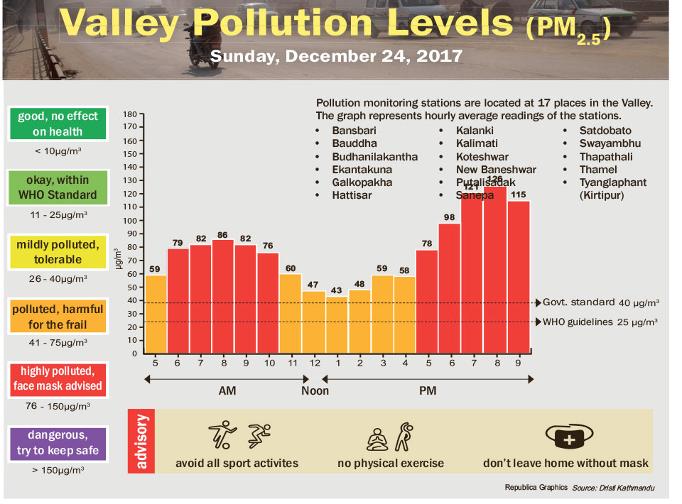 Valley Pollution Levels for December 24, 2017