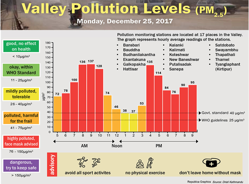 Valley Pollution Levels for December 25, 2017
