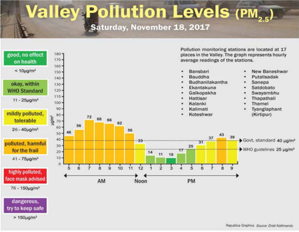 Valley Pollution Index for November 18, 2017