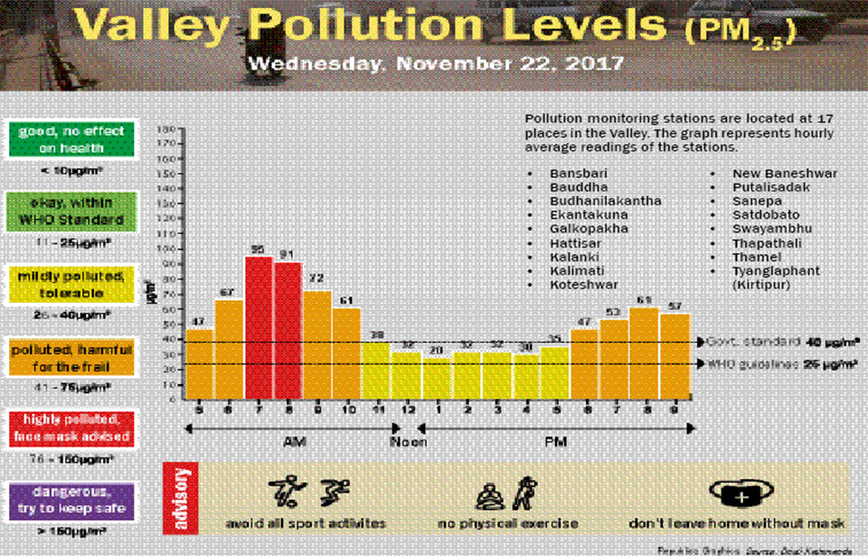 Valley Pollution Levels for November 22, 2017