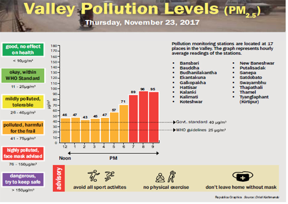 Valley Pollution Levels for November 23, 2017