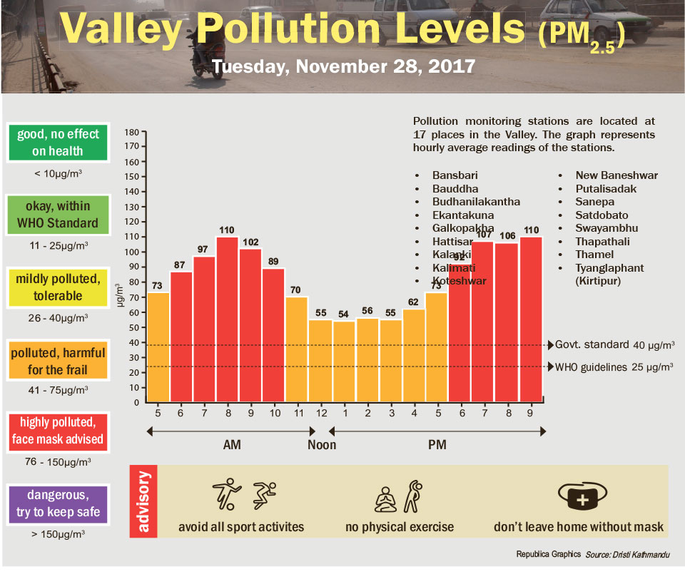 Valley Pollution Levels for November 29, 2017