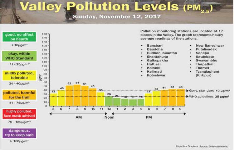 Daily pollution index