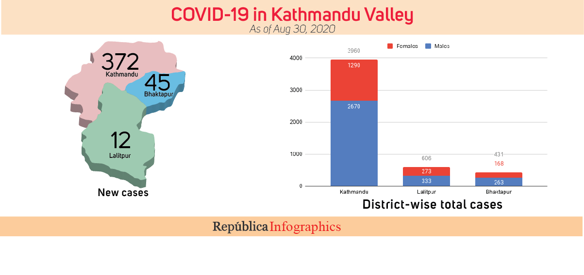429 new cases of COVID-19 in Kathmandu Valley, tally hits 4,997