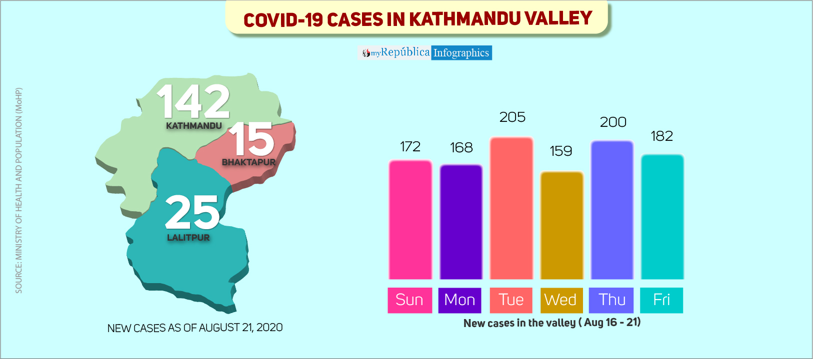 182 new COVID-19 cases in Kathmandu Valley