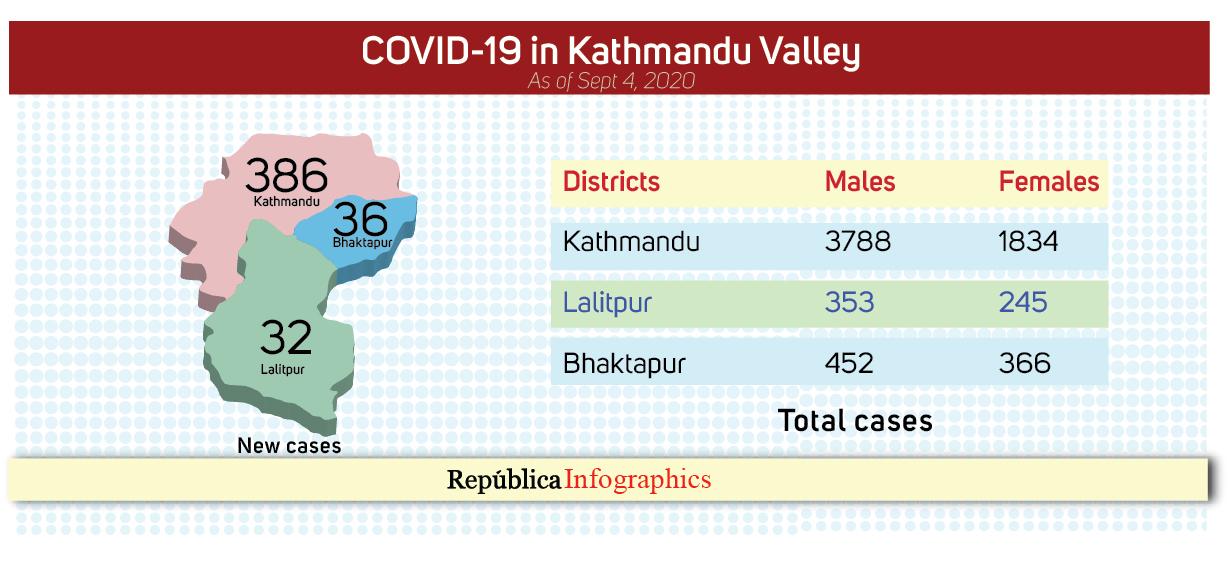 Kathmandu  Valley  reports  454  new  COVID-19 cases