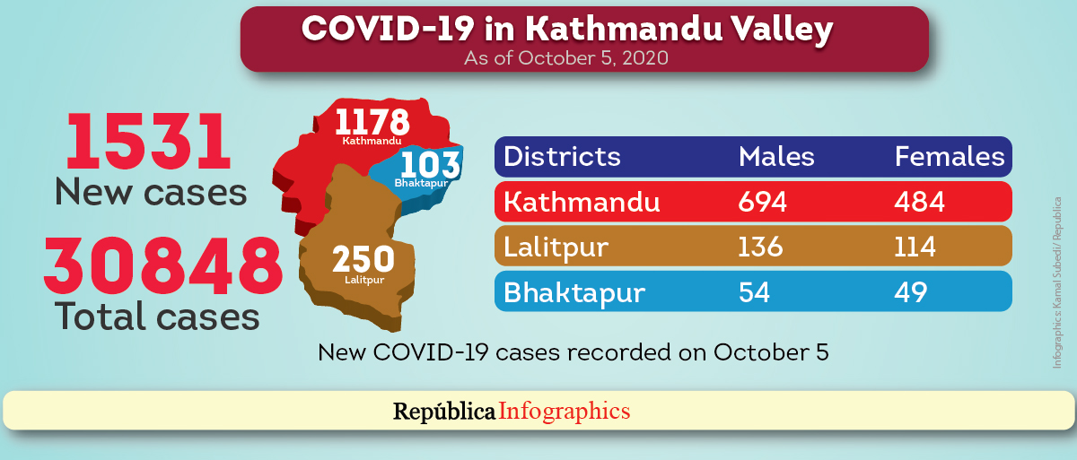 Kathmandu Valley's COVID-19 cases tally surpasses 30,000 with 1,531 new cases recorded in last 24 hours