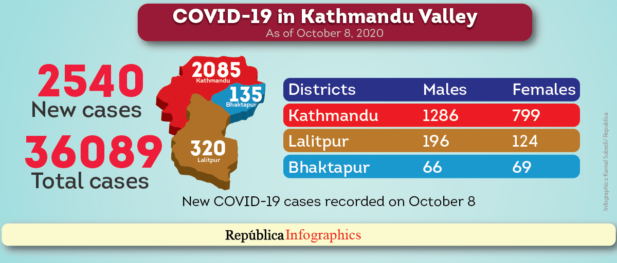 Kathmandu Valley saw highest single-day spike of 2,540 cases of COVID-19 in the past 24 hours