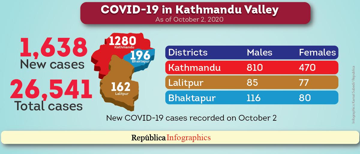 Kathmandu reports highest single-day jump of 1,638 coronavirus cases