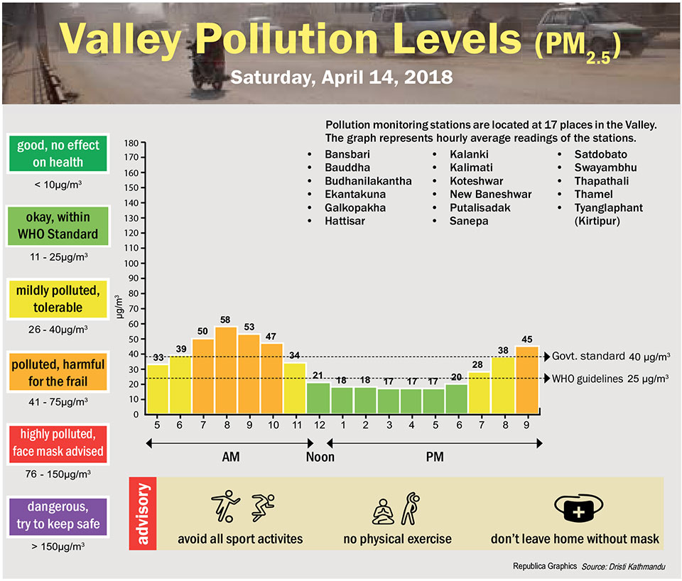 Valley Pollution Levels for 14 April, 2018