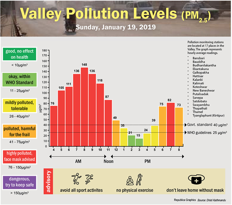 Valley Pollution Index for January 19, 2020