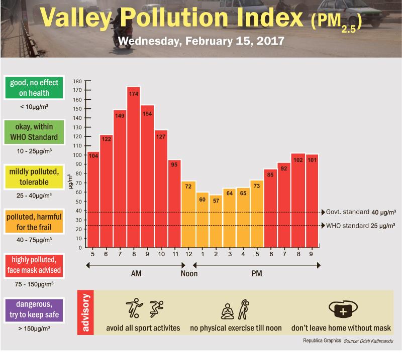 Valley Pollution Index