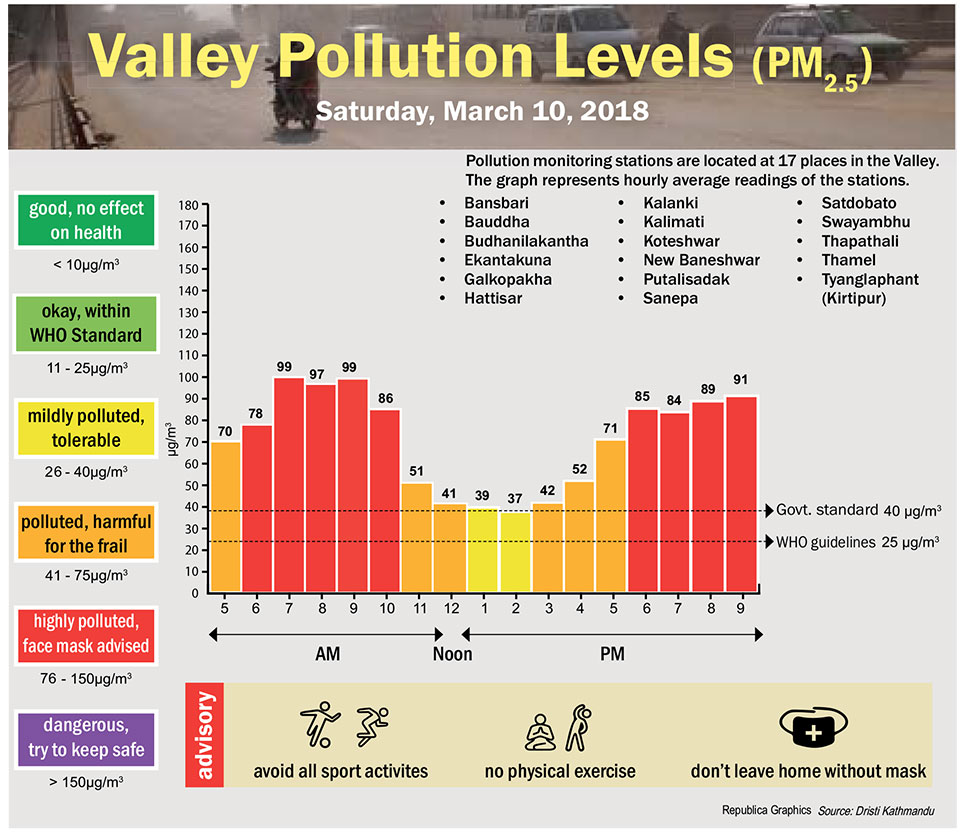 Valley Pollution Levels for 10 March, 2018