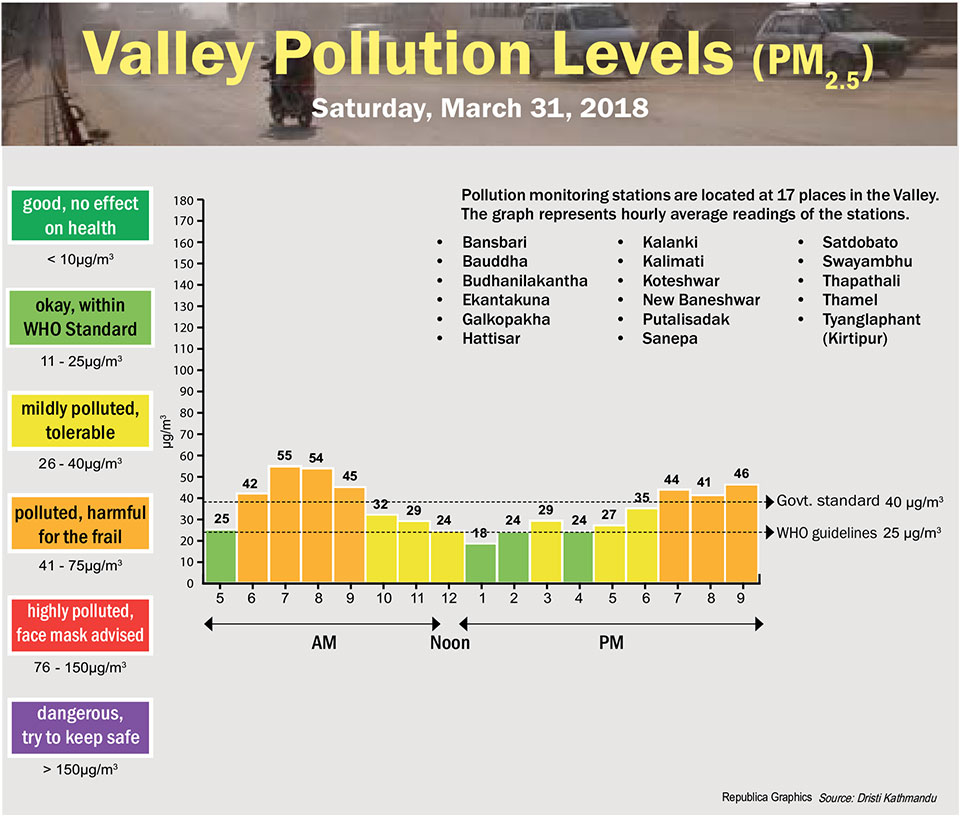 Valley Pollution Levels for 31 March, 2018