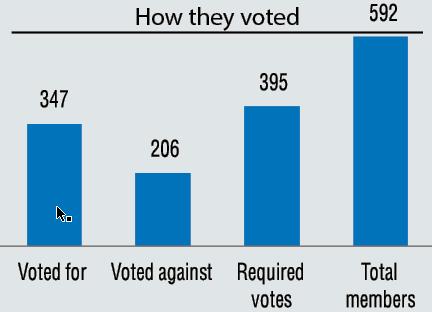 Year-long efforts at constitution amendment fail