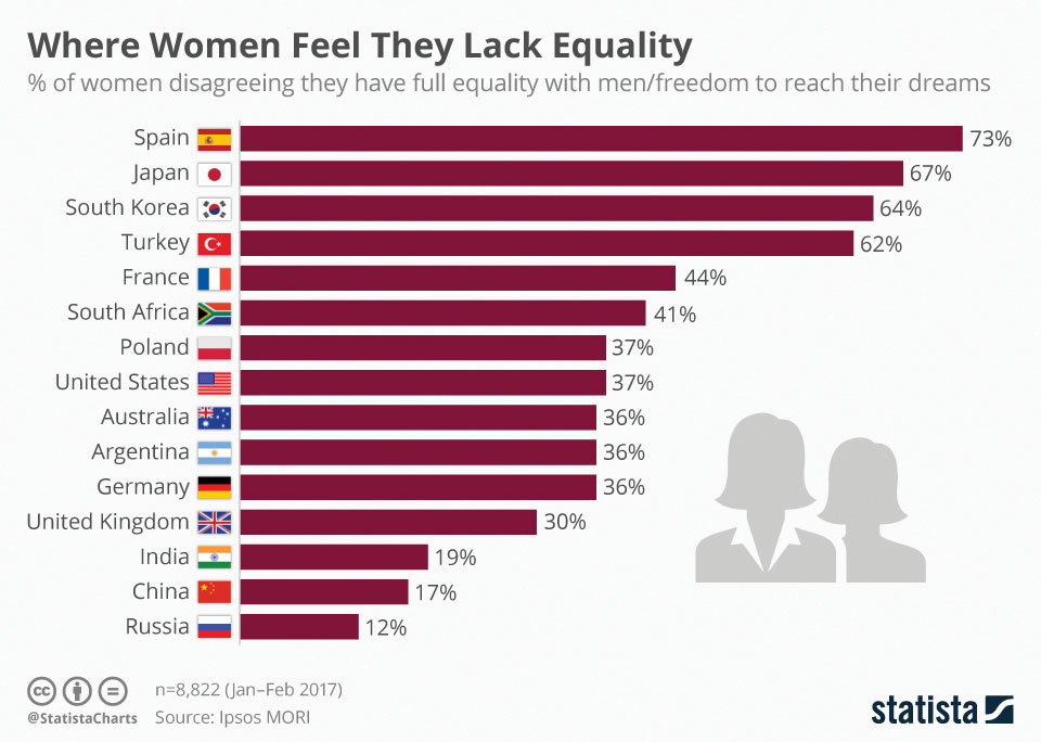 lack of equality may cost one s If we are to understand the idea of equality in american all sorts of equality by reason men may establish equality is one of the.