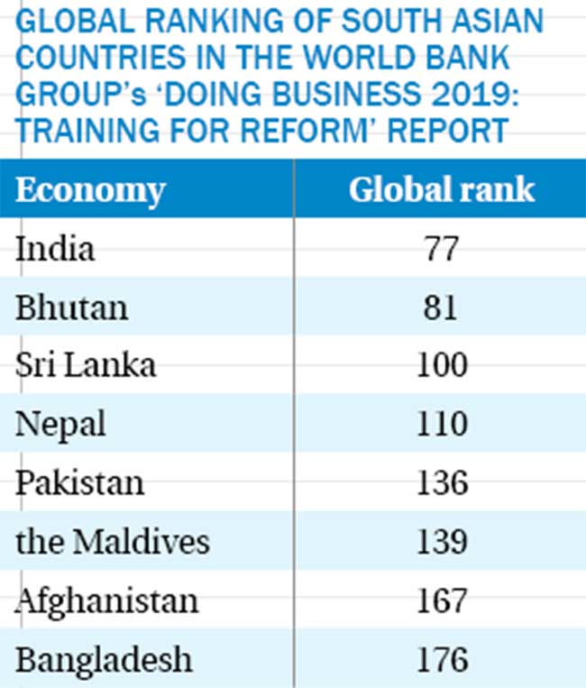 Nepal's performance on ease of doing business worsens